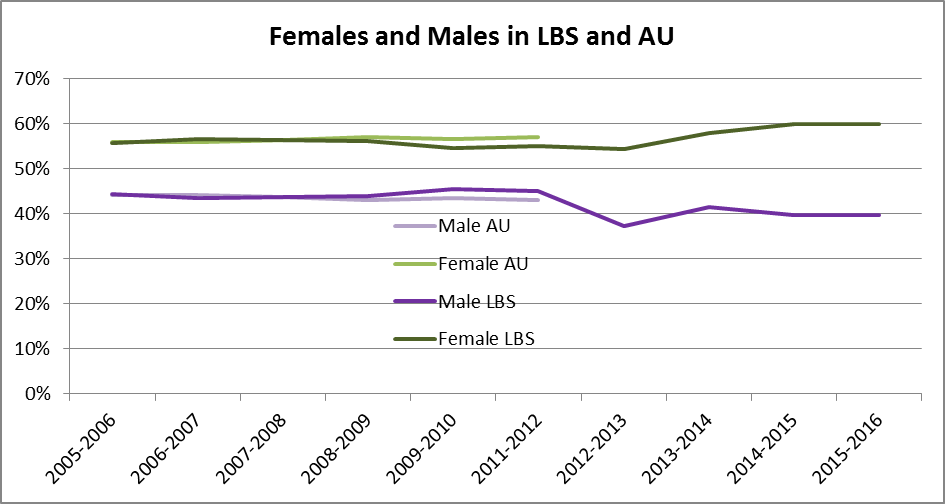LBSAUGender2005to 2015.png