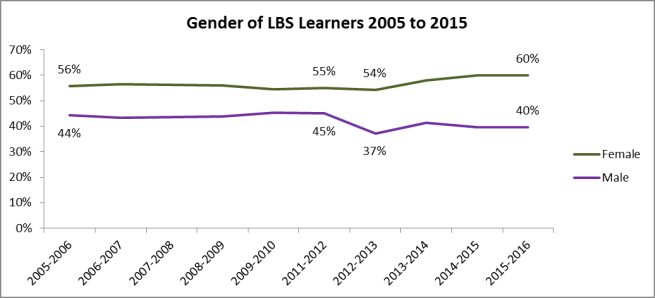 LBSGender2005to 2015.png