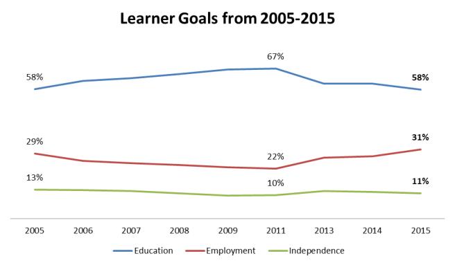LearnerGoals2005_2015