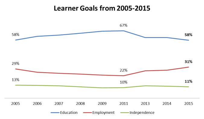 LearnerGoals2005_2015