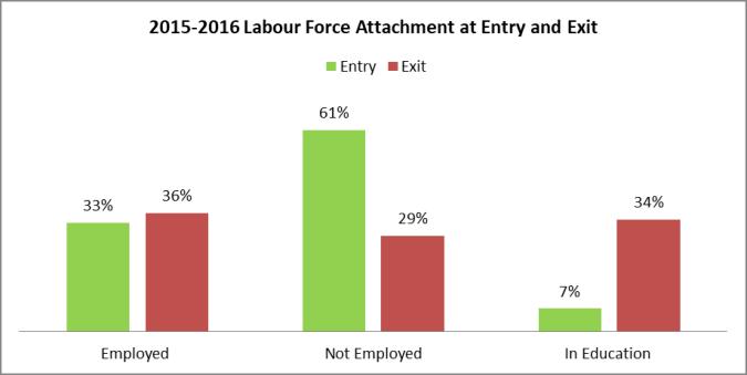 LabourForceAttachment